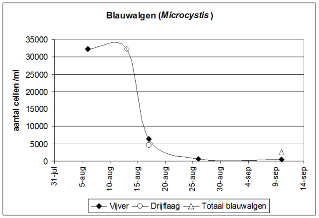 Bestrijding blauwalgen met waterstofperoxide