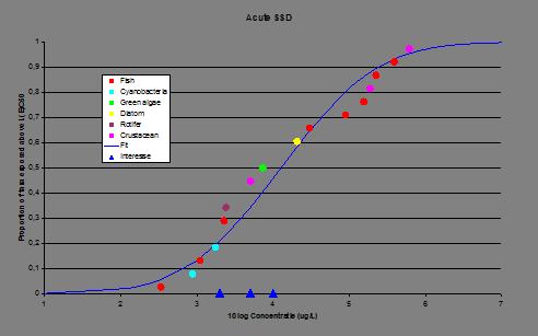 Effect waterstofperoxide op natuurwaarden en KRW